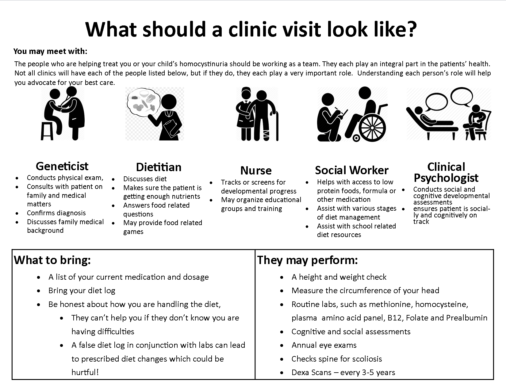 Clinic Visit Infographic